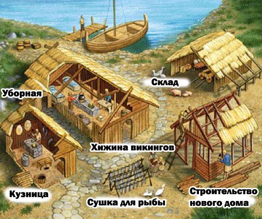 Устройство хутора древних скандинавов